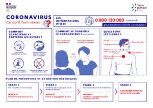 Coronavirus symptomes